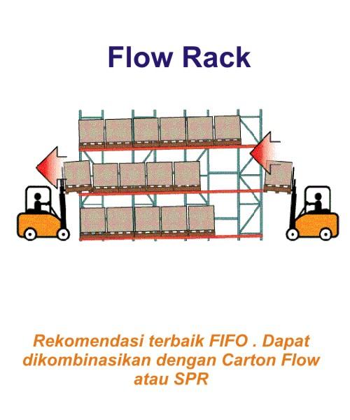Harga Jual Rak Gudang Heavy Duty Flow Rack